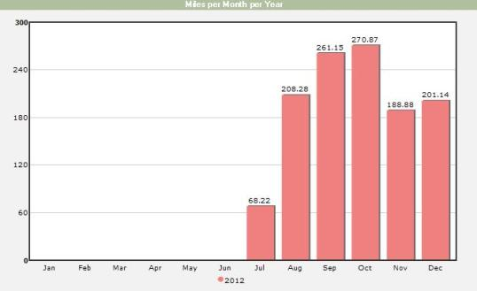 Second Half 2012 Mileage
